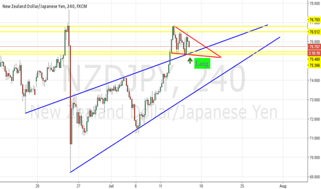 NZDJPY: NZDJPY Falling Pennant + Previous Trendline Buy Signal H4