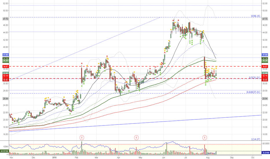 TWTR: $TWTR holding the 200dma zone in uptrend
