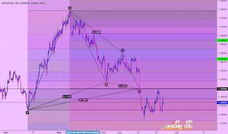 USDCAD: usdcad (v11) S&R w/ Potential Gartley Harmonic (60 min)