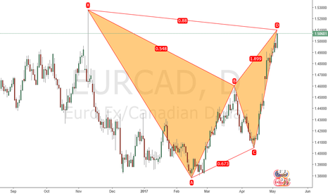 EURCAD: Bearih Bat