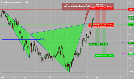 GBPJPY: Gbp/Jpy cypher pattern