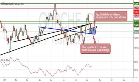 GBPCHF: GBPCHF (off gas - no acceleration)