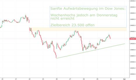 DJI: Ausblick Dow Jones