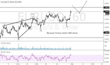 EURUSD: EURUSD Pre FOMC