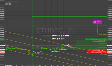 ETHBTC: ETH Prediction. SELL ZONE: 0.102BTC