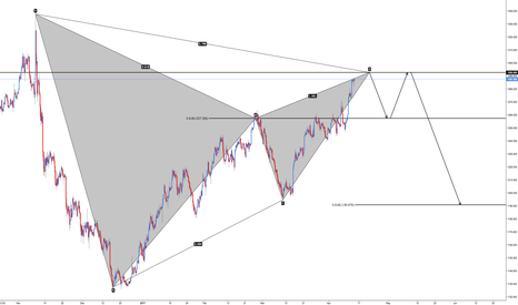 XAUUSD: XAU/USD - Bearish Gartley