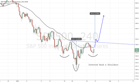 SPX500: Inverted Head and Shoulders on S&P 500