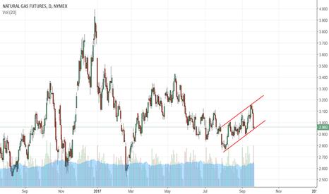 NG1!: Buy natural gas?