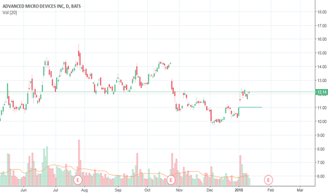 AMD: $AMD possible opportunity here