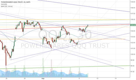 QQQ: Down trendline ahead