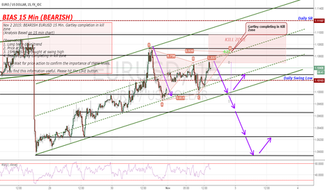EURUSD: BEARISH EURUSD 15 Min. Gartley completion in kill zone