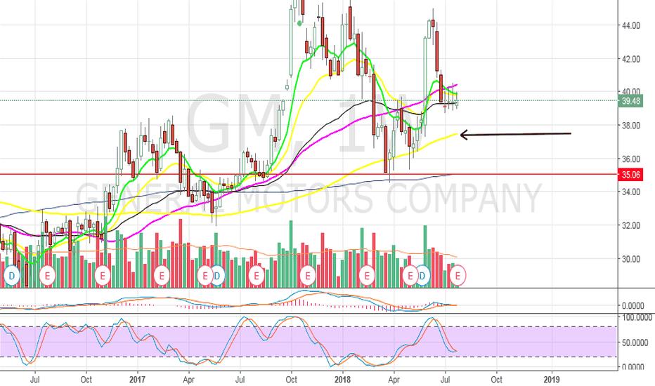 GM: GM - DAY TRADE SETUP