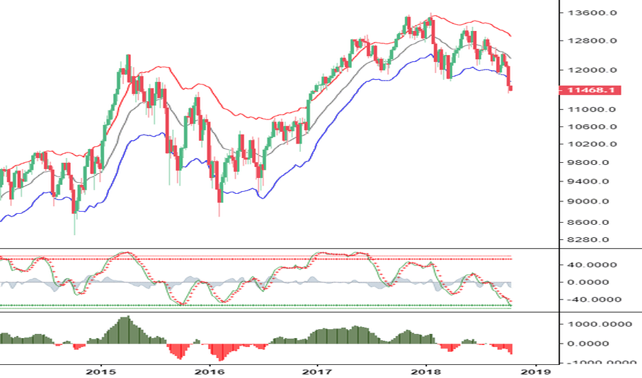DE30EUR: DAX Index: Much more potential
