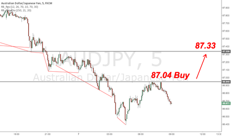 AUDJPY: AUD/JPY Short Term Buy Trade