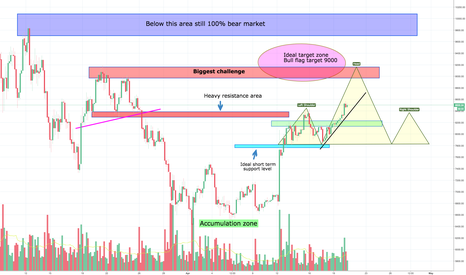BTCUSD: Bitcoins Big Bears Shakeout Part 2, solving the puzzle again