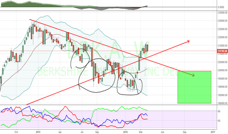 BRK.A: Why Warren in panic mode means something is up.