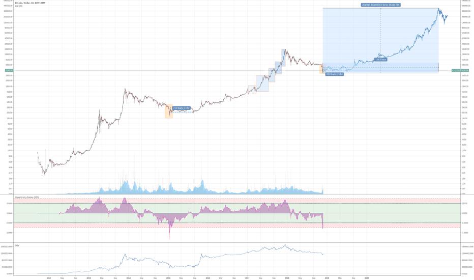 BTCUSD: Bitcoin: possible bottom found?