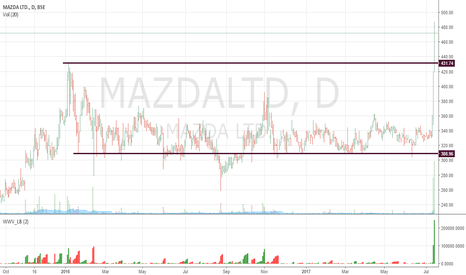MAZDALTD: What a Breakout after an year of consolidation