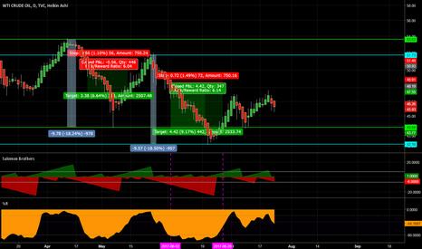 USOIL: USOIL short based on trading system.