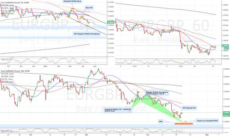 EURGBP: EURGBP trade idea