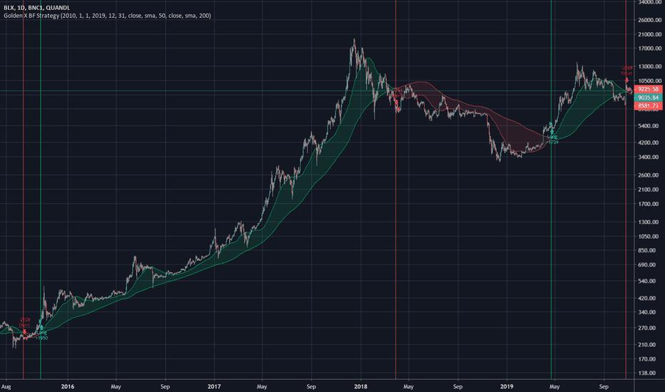 blocco erupter bitcoin