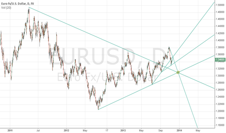 EURUSD: Maybe?????? yes definitely