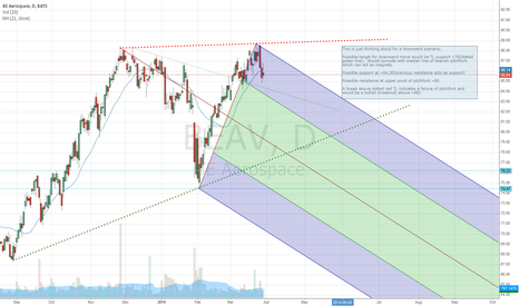 BEAV: Possible downward projection for BEAV