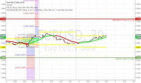 EURUSD: EURUSD: Up or Down?