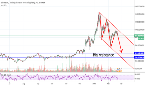 ETHUSD: ETHUSD Square up. Buy lower and make money $$$