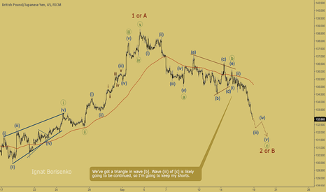 GBPJPY: GBPJPY - wave (iii) going to move on