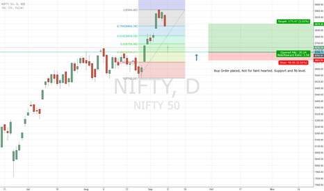 NIFTY: Nifty Long not for faint hearted.