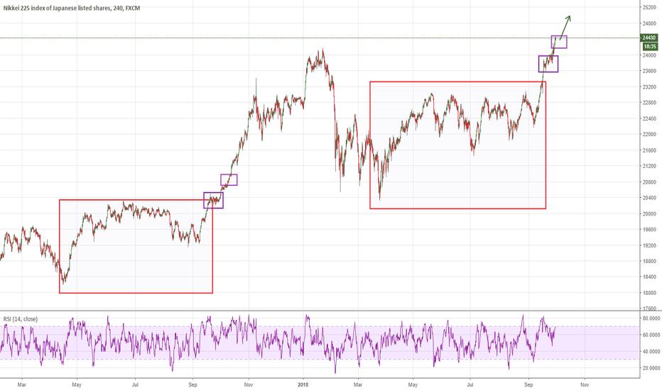 JPN225: Keep buying dip