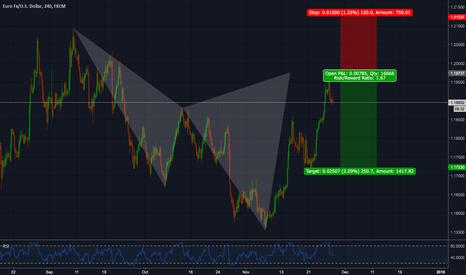 EURUSD: EUR/USD bearish Cypher (short)