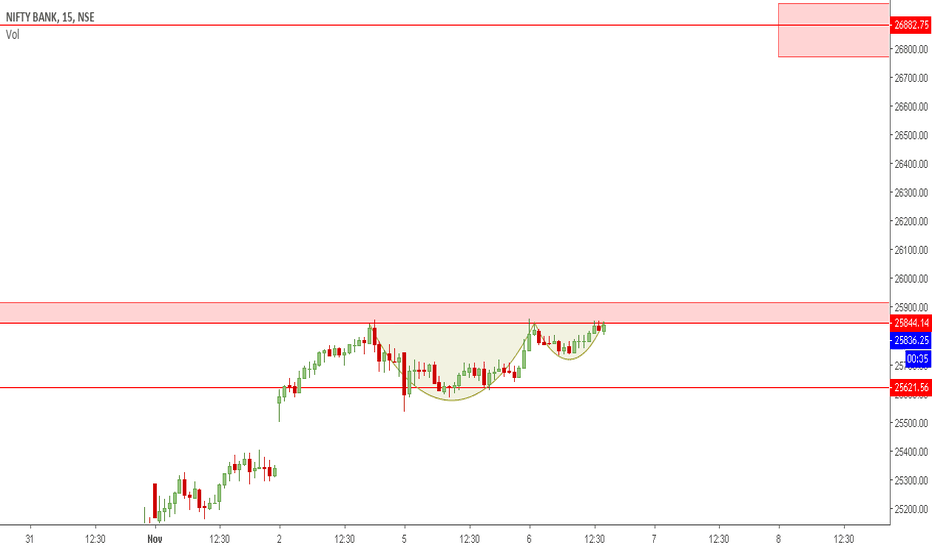 BANKNIFTY: BANKNIFTY | At Important Level
