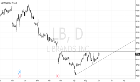 LB: Limited Brands:- Simple Long.