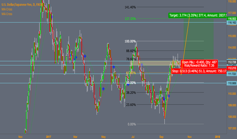 USDJPY: USDJPY possible longs, technical view only 300 pip trade