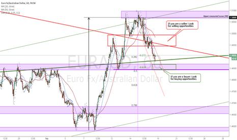 EURAUD: EURAUD Price structure analysis 1H