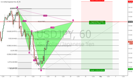 USDJPY: USDJPY bearish Cypher