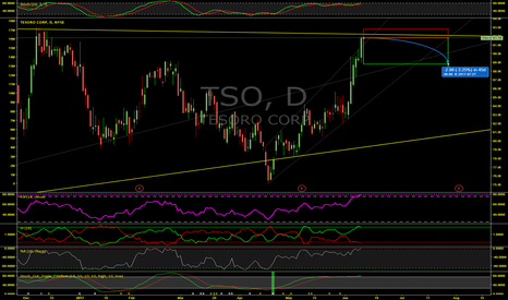 TSO: Overbought Tesoro Corp (TSO) Heading Down Soon