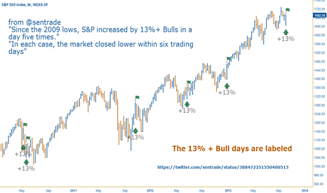 SPX: Extreme Bullish Sentiment SPX