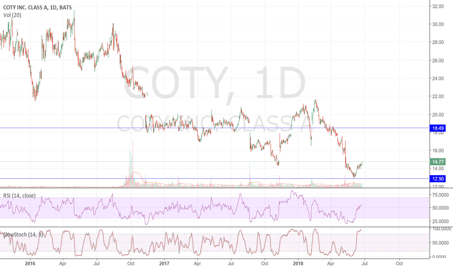 COTY: Long opportunity: COTY recovers after a long decline