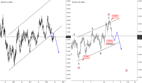 AUDUSD: AUDUSD Trading Bearish- Elliott wave Analysis