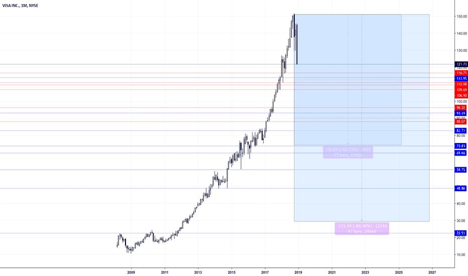 V: Dow Stocks Visa (V)