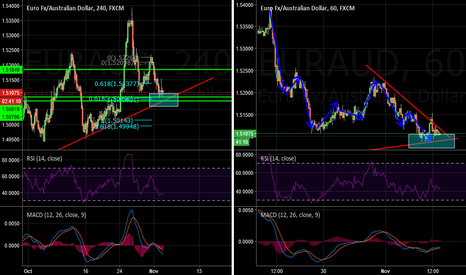 EURAUD: EURAUD Buy Idea