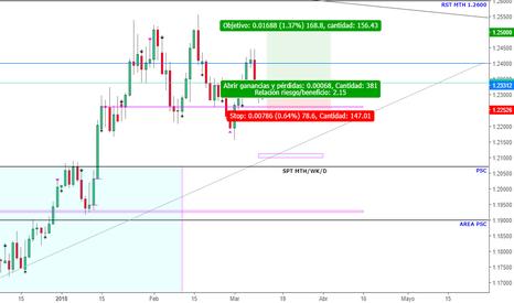 EURUSD: EUR/USD D