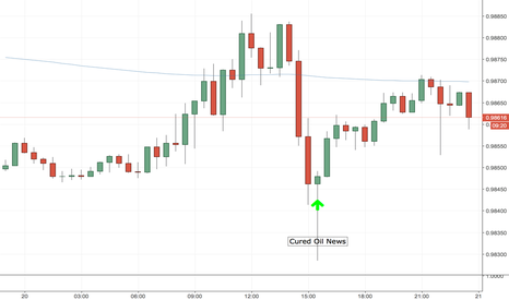 USDCHF: Fundamental analysis for U.S. Crude Oil Inventories