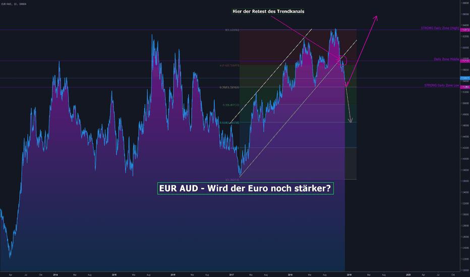 Euro Zu Aud