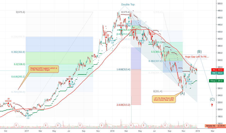 700: Tencent's Deep Correction Will End At $250 ??
