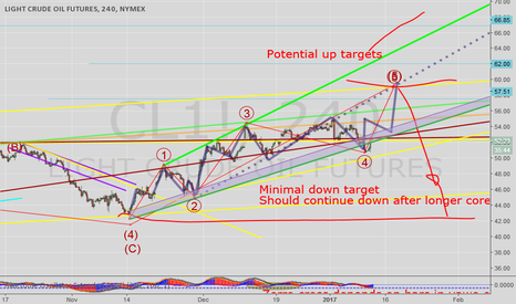 CL1!: Diagonal idea still valid