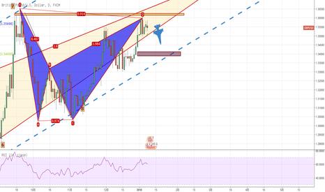 GBPUSD: 英镑果然上升到了预定点位,现价出现看跌蝙蝠做空,未来可以更好的买